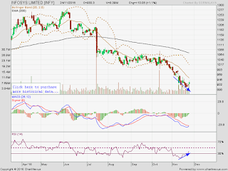 Bullish Divergence in Infosys