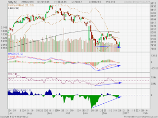 Bullish Divergence in Nifty Day Chart, but still below zero line.