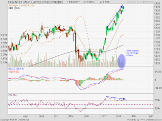 MACD negative crossover has happened in Nifty and Banknifty due to tiredness, not because of bearishness.