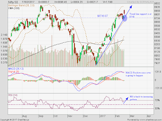 Gamma effect driven by Big Brother HDFC Bank still exists in Banknifty. Nifty trend line support is at 8750.