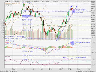 Nifty has formed RSI Bearish Divergence and tries to break trend-line. It looks weak below 8700 (Attached chart)