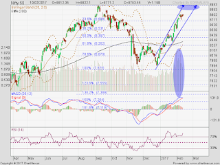 Despite of sudden fall on expiry, market still remains bullish unless it breaks trend and channel line.