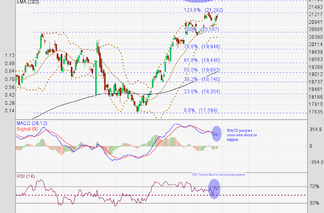 Banknifty returned back to bullish convergence mode, it is on the way to 21728 above 21300.