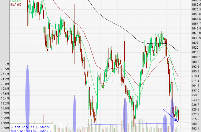 Infy about to break support with strong distribution (Chart Attached). Axis Bank and Expiry will make Banknifty volatile
