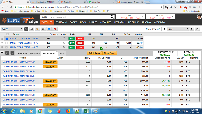 Range bound day. Got only 2 times limit. Just 53 punches. Made around intraday profit 60K (Total MTM profit 1L).