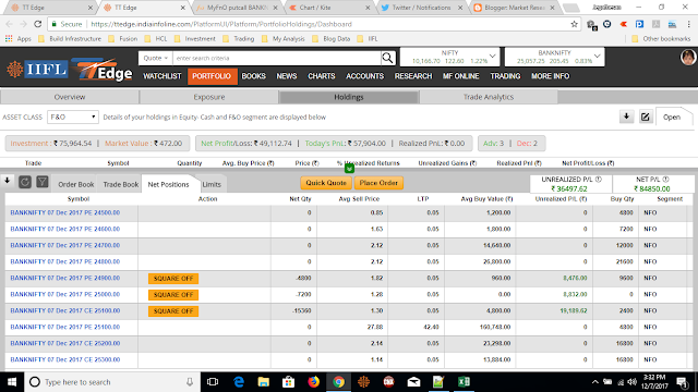 Was afraid of upward as it was touching day high. 95 trades and 50K intraday profit (Total MTM is 1L)