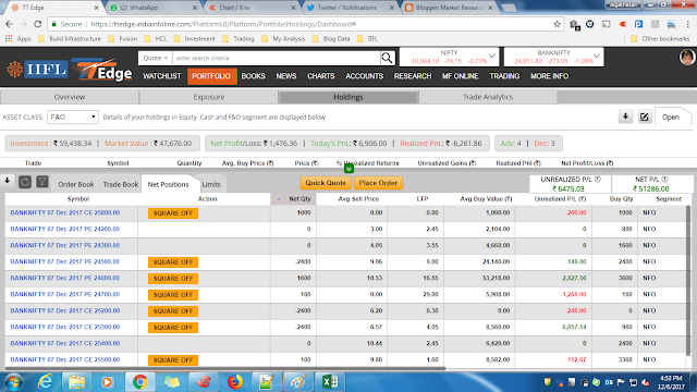 RBI Special trade !!!. It is mini expiry day. 45 Trades. 50K profit. Expecting good expiry day trades