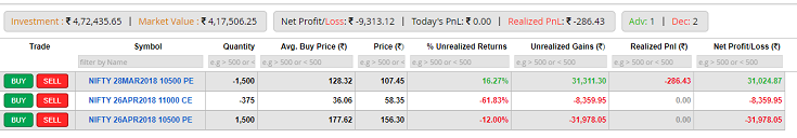 MaxPain moves up, PCR turned green. CE/PE OIs move ahead. Fresh long slightly added. Time for put ratio in Banknifty & Nifty