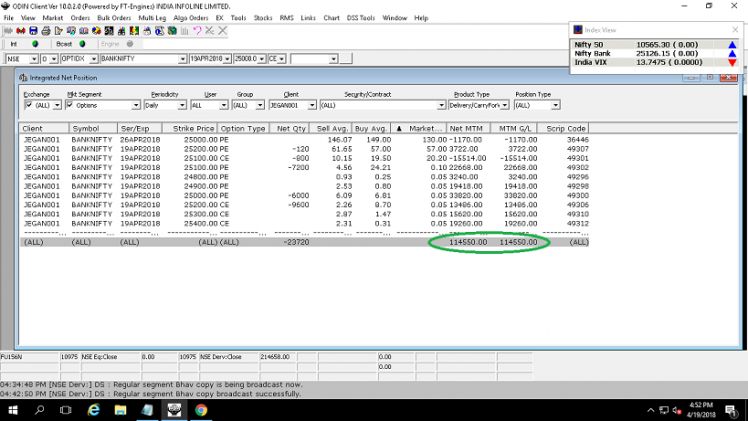 Name any strike price in Banknifty I sold. Punched 194 trades full on BNF. Managed to get 1L profit (Total MTM 1.2L – ROI 2%)